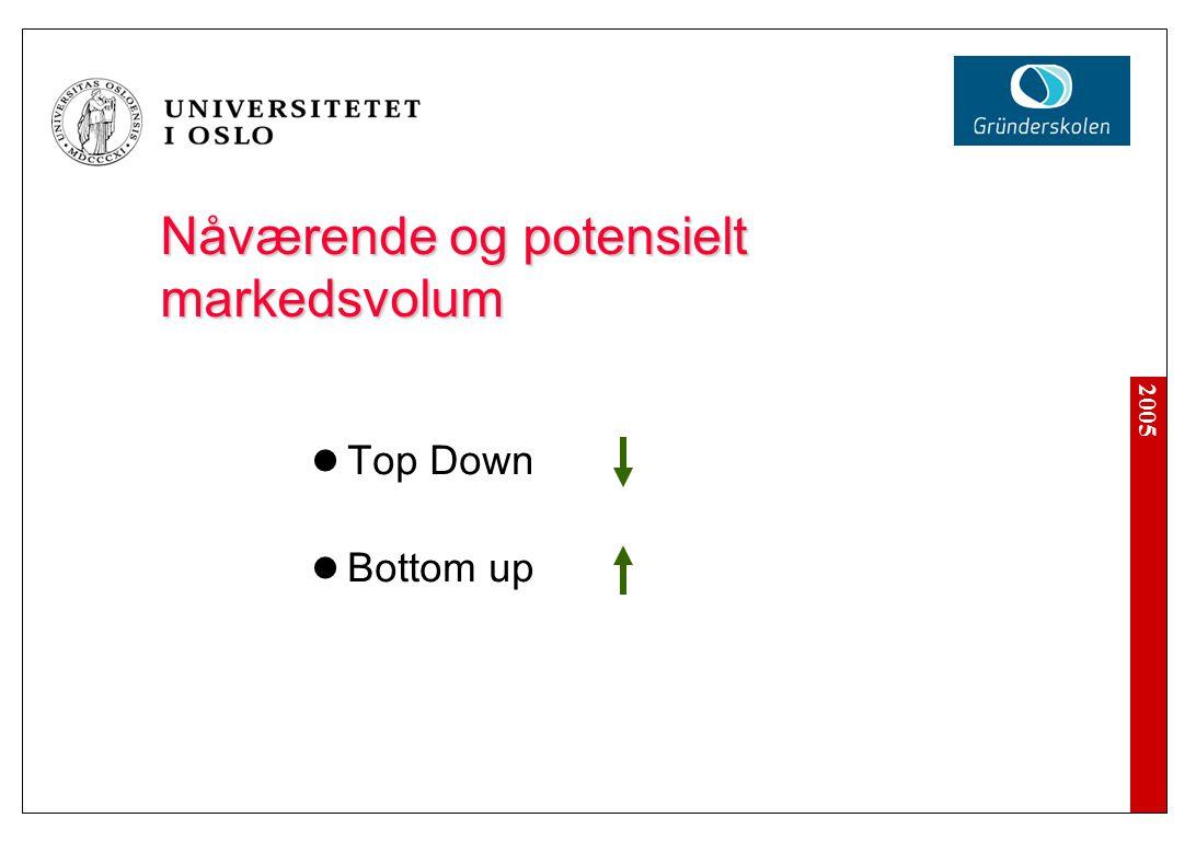 Nåværende og potensielt markedsvolum