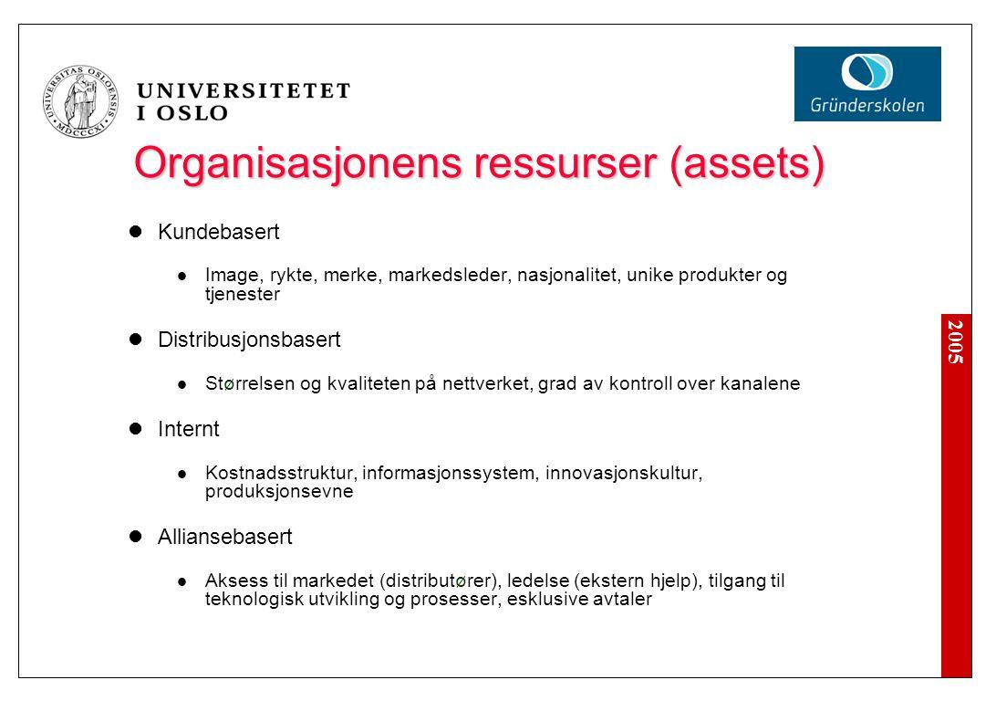 Organisasjonens eiendeler og ressurser (assets)