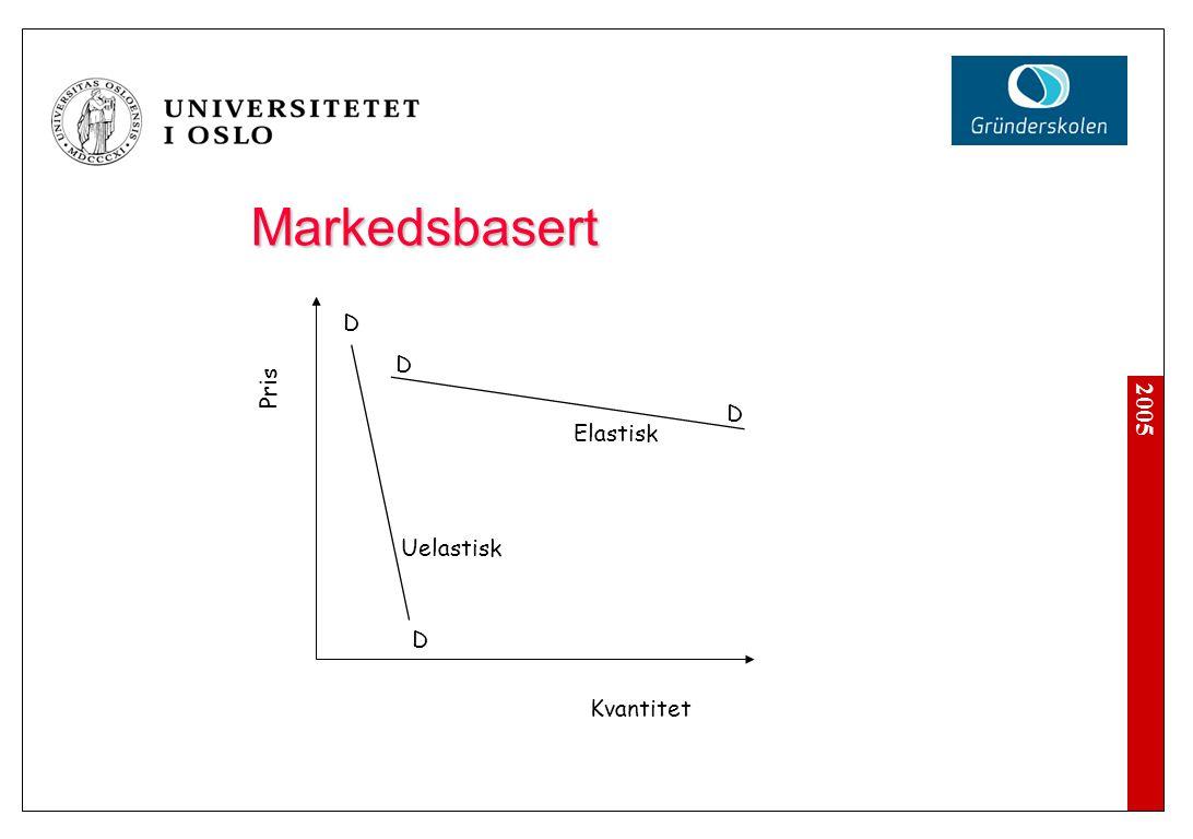 Markedsbasert - Likevekt