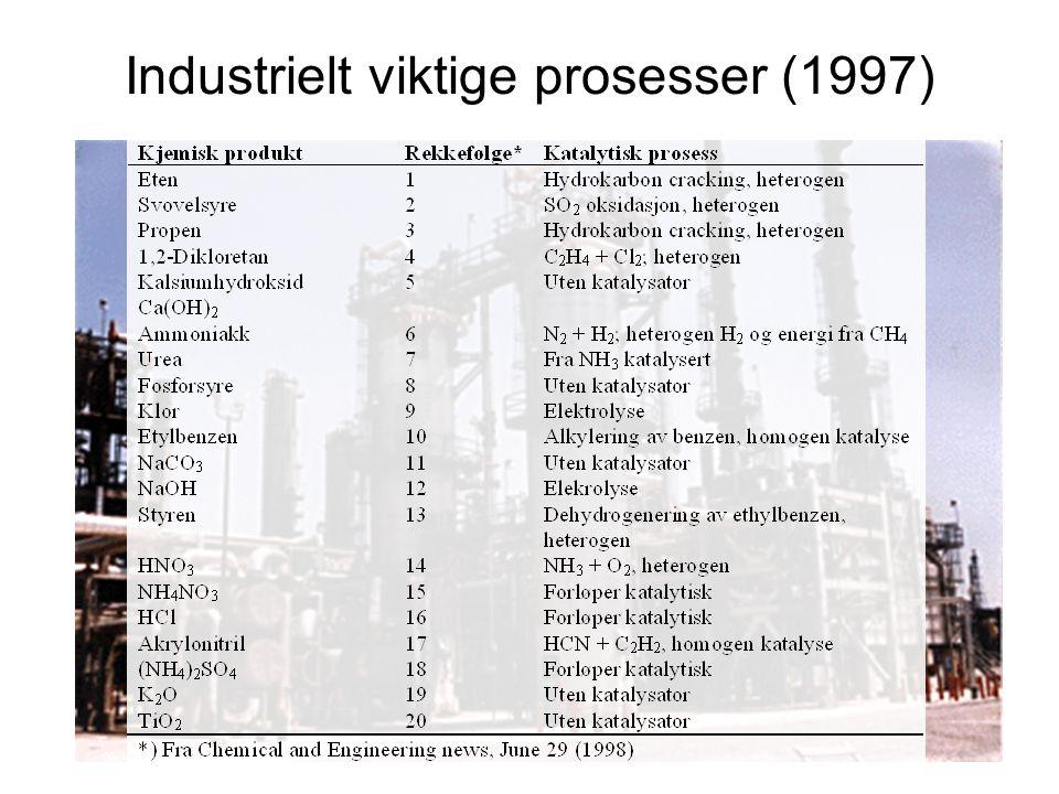 Industrielt viktige prosesser (1997)