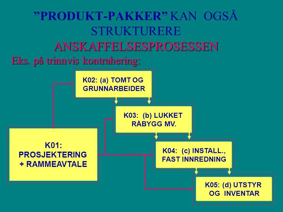 PRODUKT-PAKKER KAN OGSÅ STRUKTURERE ANSKAFFELSESPROSESSEN