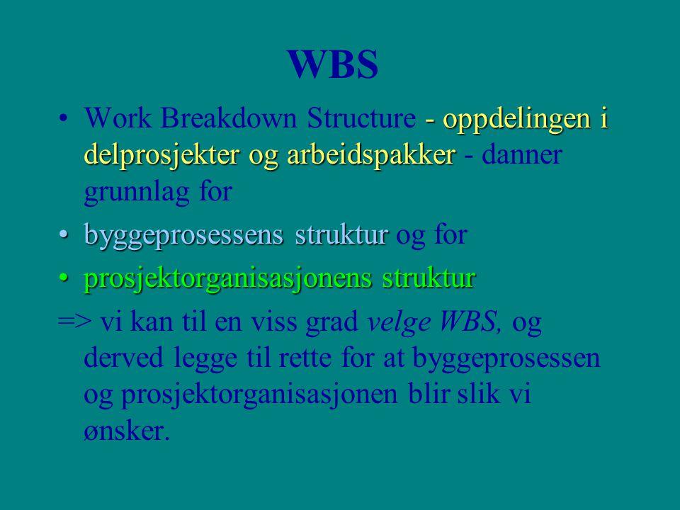 WBS Work Breakdown Structure - oppdelingen i delprosjekter og arbeidspakker - danner grunnlag for. byggeprosessens struktur og for.