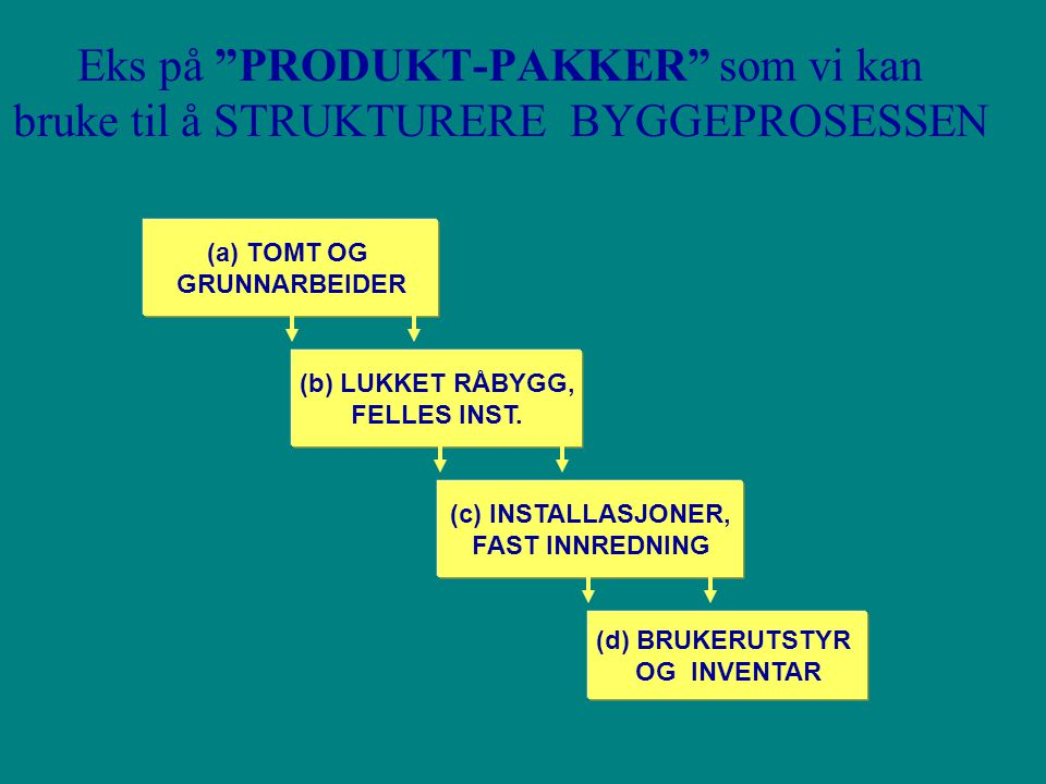 Eks på PRODUKT-PAKKER som vi kan bruke til å STRUKTURERE BYGGEPROSESSEN