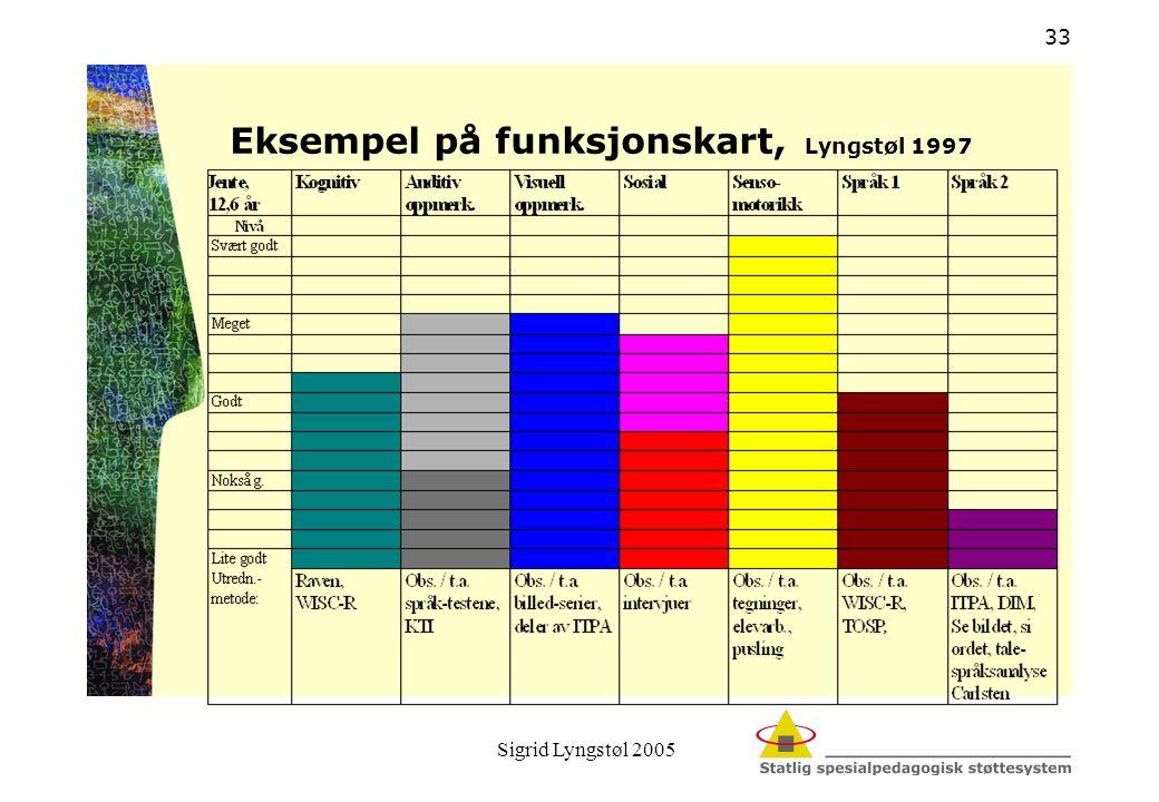 Eksempel på funksjonskart, Lyngstøl 1997