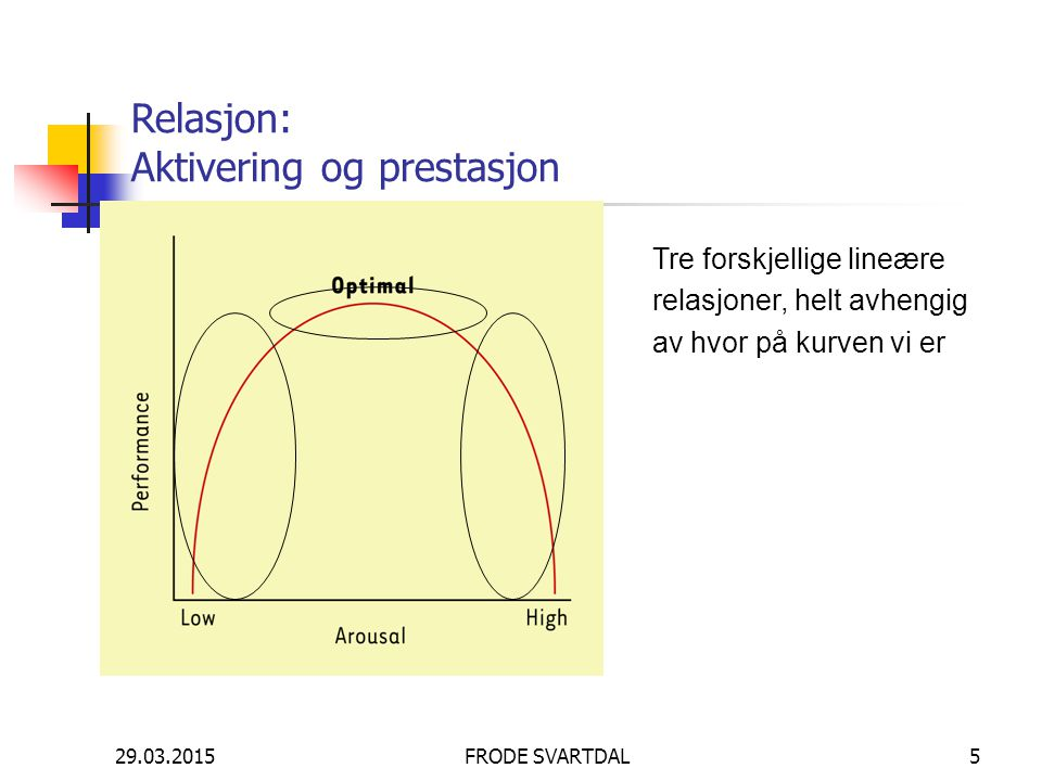 Relasjon: Aktivering og prestasjon