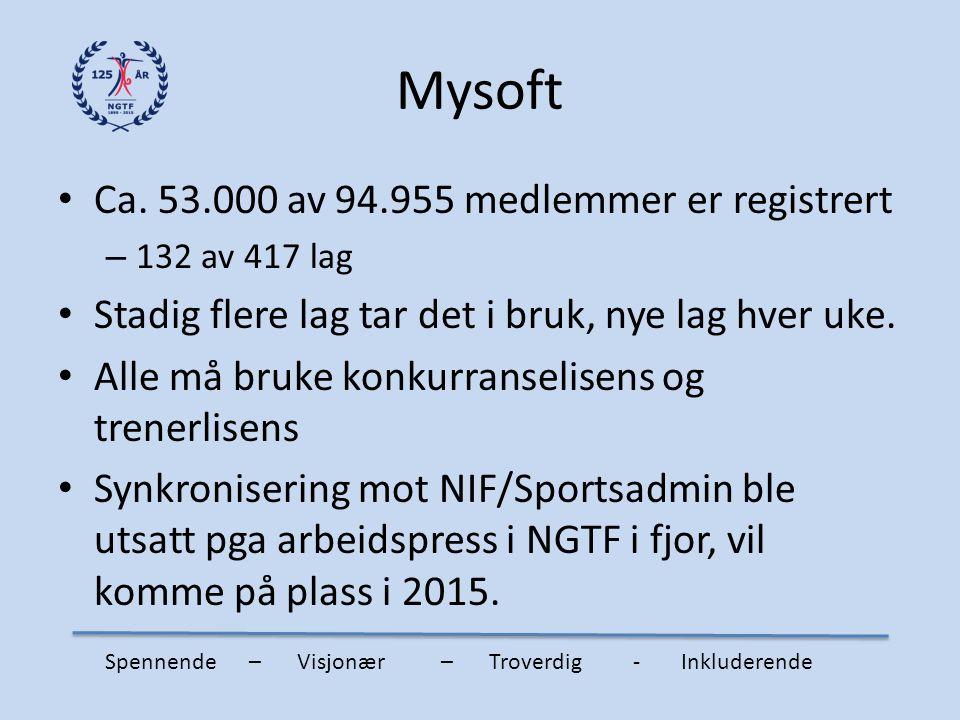 Mysoft Ca. 53.000 av 94.955 medlemmer er registrert