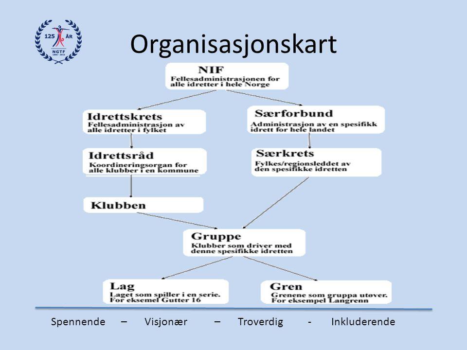 Organisasjonskart Spennende – Visjonær – Troverdig - Inkluderende