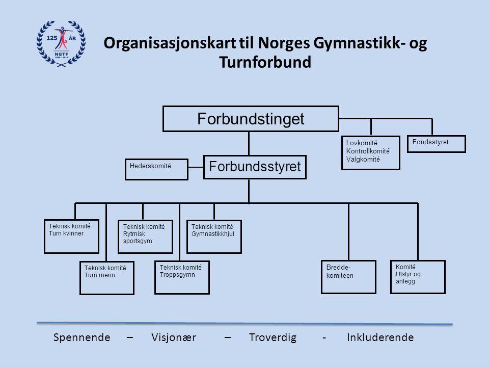 Organisasjonskart til Norges Gymnastikk- og Turnforbund