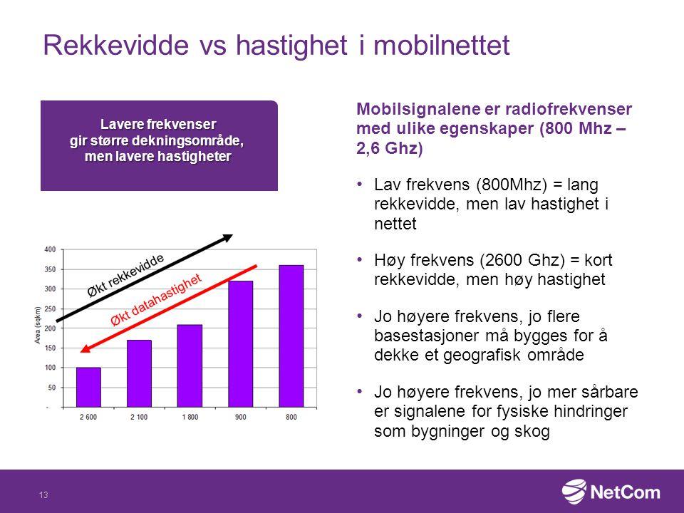 Rekkevidde vs hastighet i mobilnettet