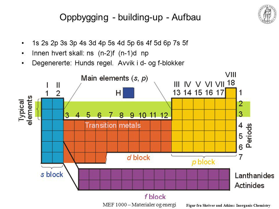 Oppbygging - building-up - Aufbau