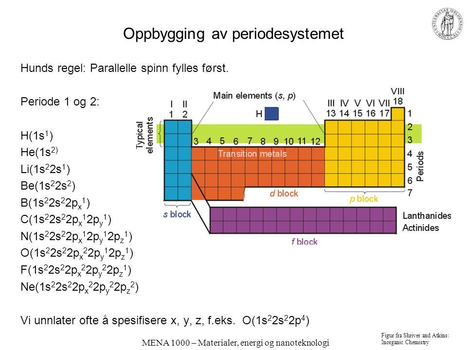 Oppbygging av periodesystemet
