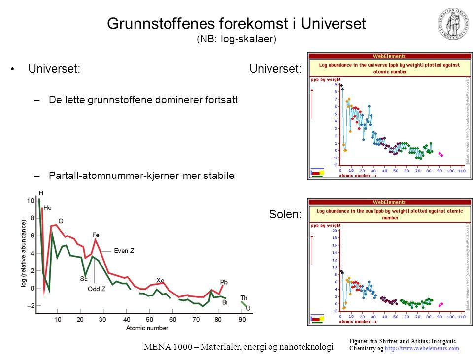 Grunnstoffenes forekomst i Universet (NB: log-skalaer)