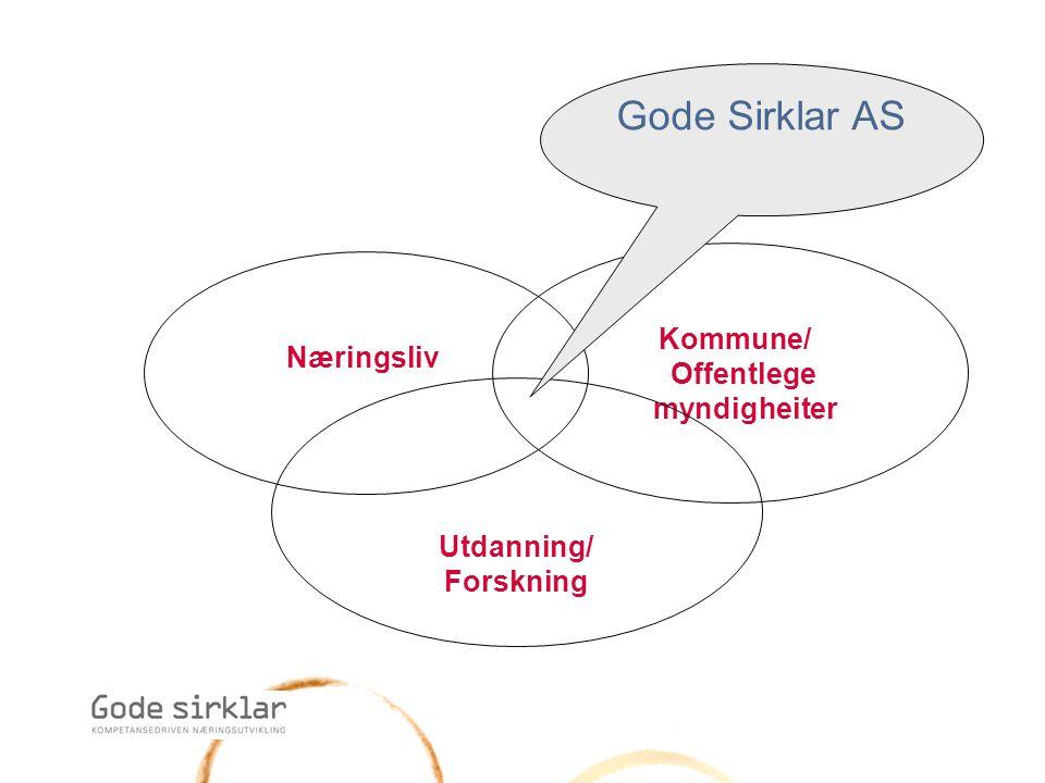 Gode Sirklar AS Kommune/ Offentlege myndigheiter Næringsliv Utdanning/