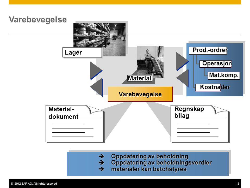 Varebevegelse Lager Material Varebevegelse Material- dokument Regnskap