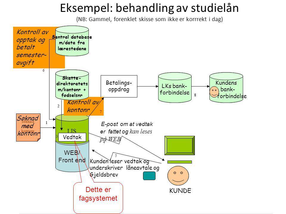 Eksempel: behandling av studielån (NB: Gammel, forenklet skisse som ikke er korrrekt i dag)