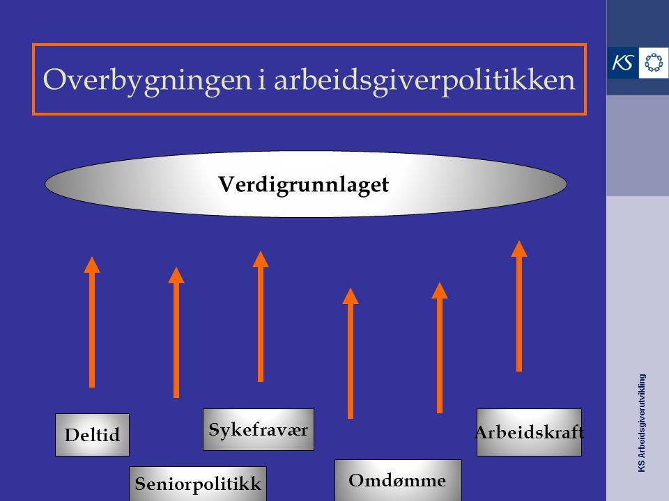 Overbygningen i arbeidsgiverpolitikken