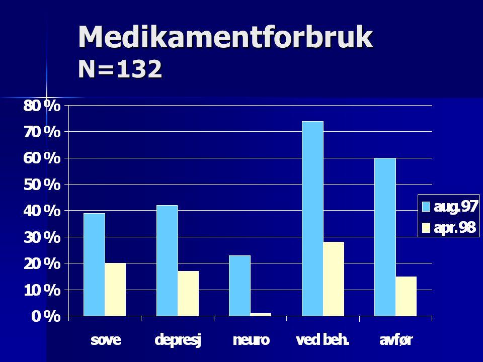Medikamentforbruk N=132