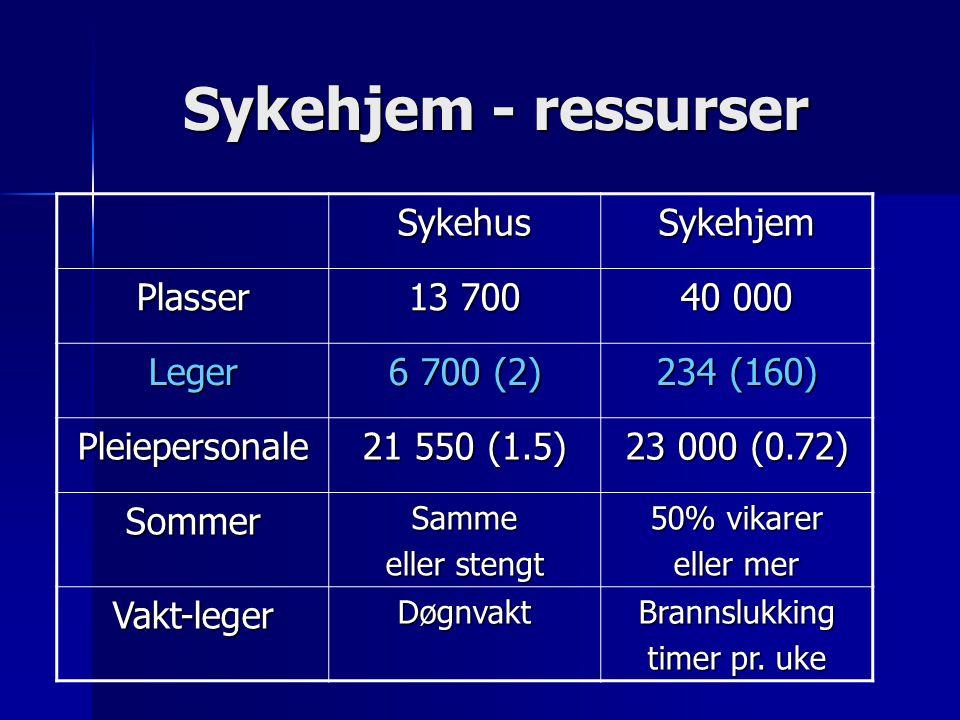 Sykehjem - ressurser Sykehus Sykehjem Plasser 13 700 40 000 Leger