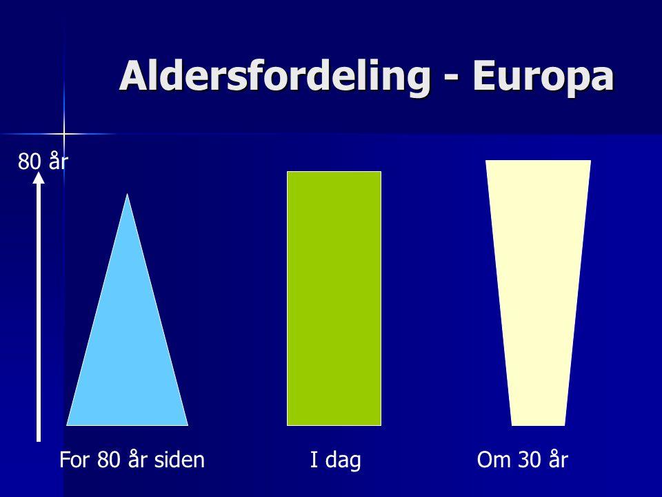 Aldersfordeling - Europa