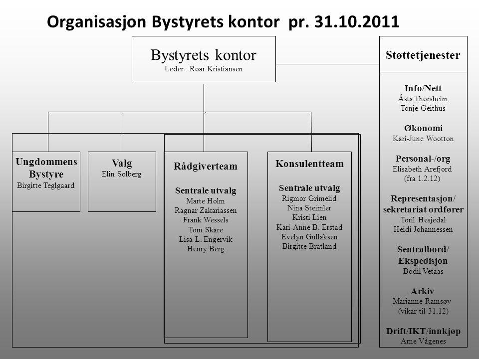 Organisasjon Bystyrets kontor pr. 31.10.2011