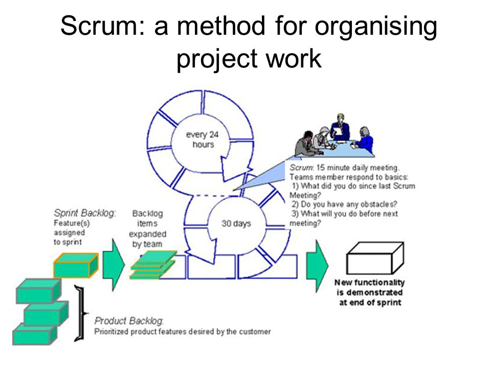 Scrum: a method for organising project work