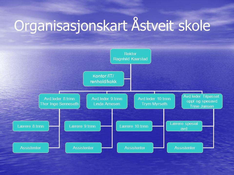 Organisasjonskart Åstveit skole