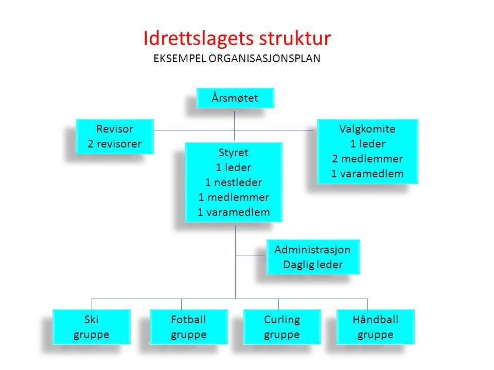 Idrettslagets struktur EKSEMPEL ORGANISASJONSPLAN
