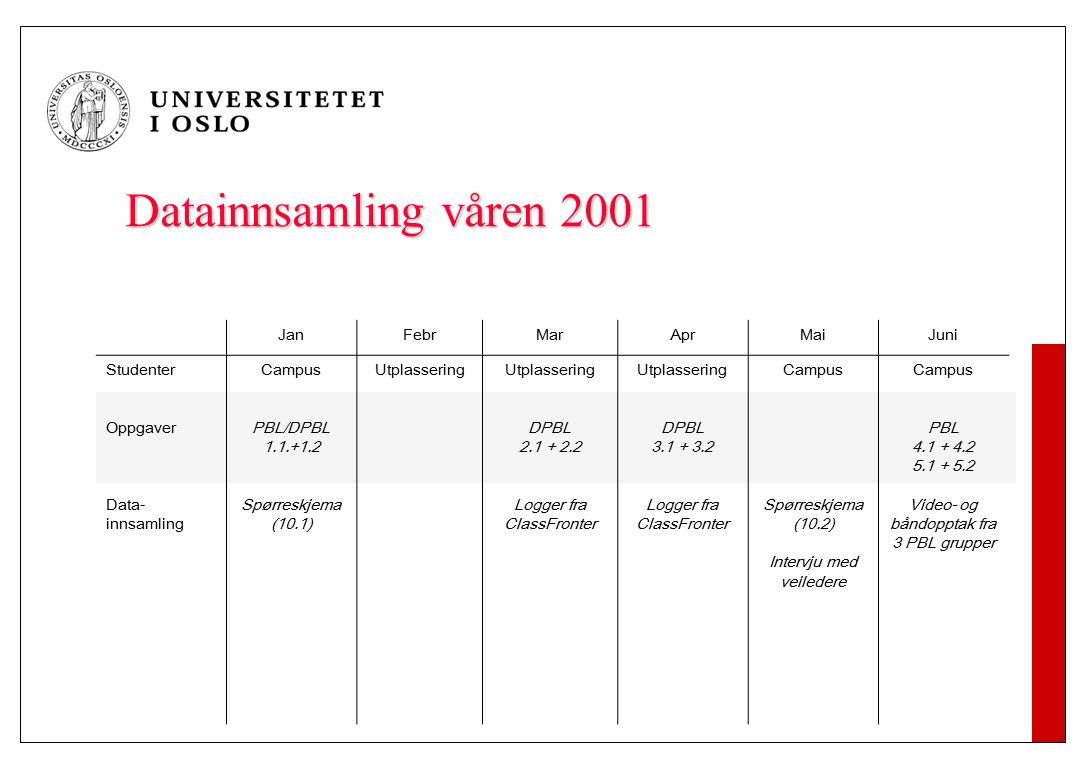 UTVALG 60 studenter – 10. Semester medisin 25 menn 35 kvinner