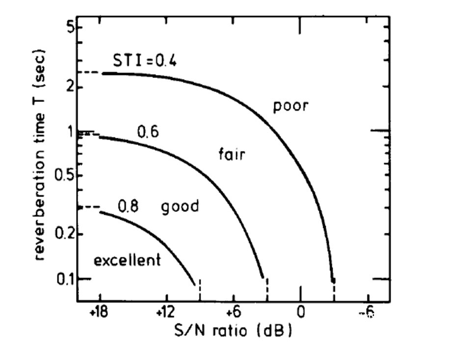 Houtgast et.al. 1981