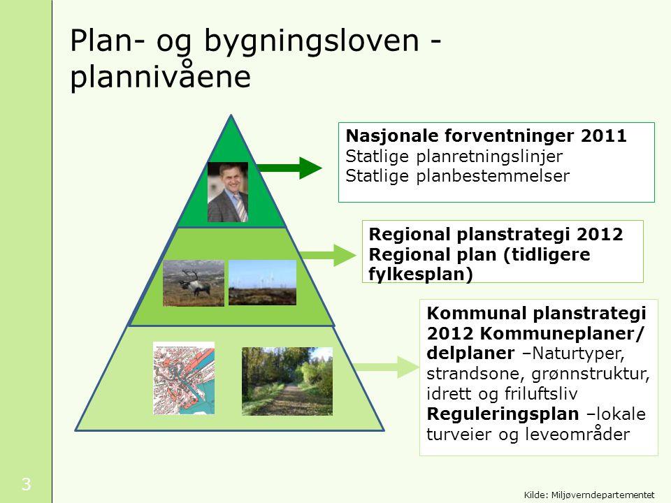 Plan- og bygningsloven -plannivåene
