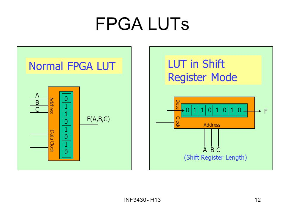 FPGA LUTs LUT in Shift Register Mode Normal FPGA LUT F A B C