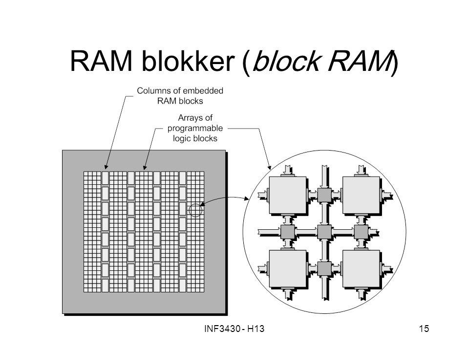 RAM blokker (block RAM)