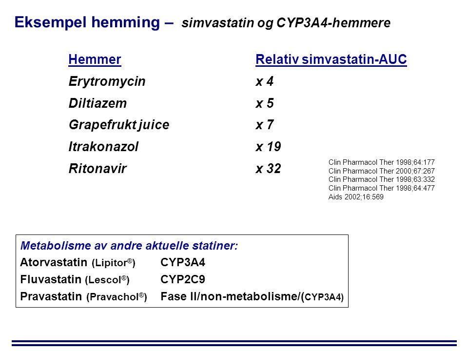 Eksempel hemming – simvastatin og CYP3A4-hemmere