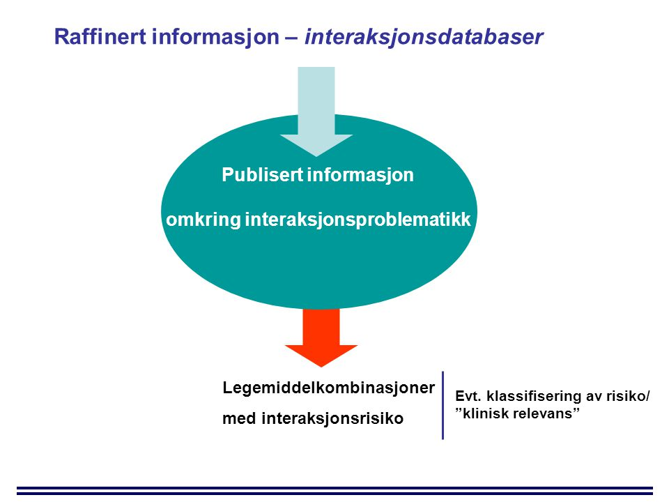 Publisert informasjon omkring interaksjonsproblematikk
