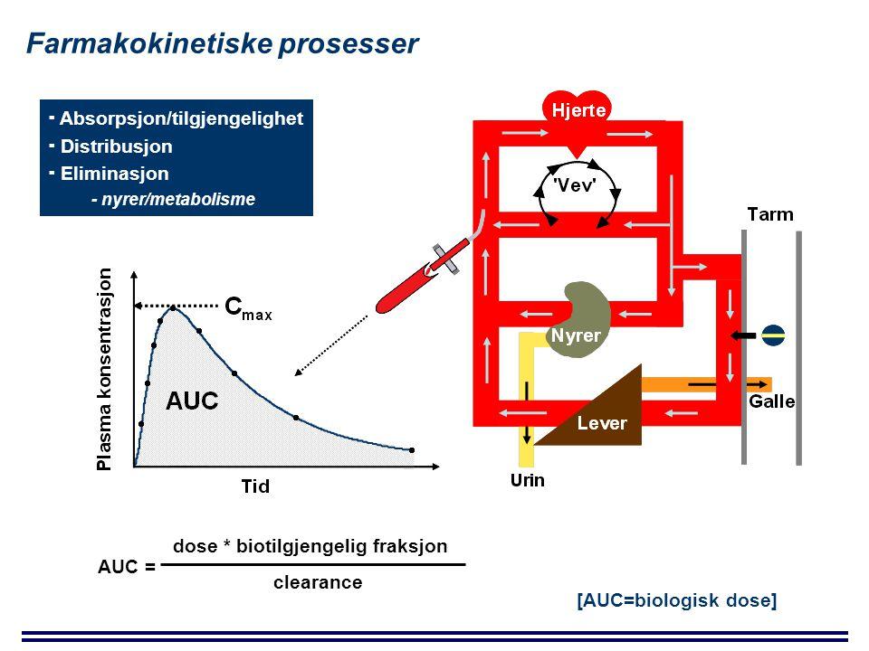 Farmakokinetiske prosesser