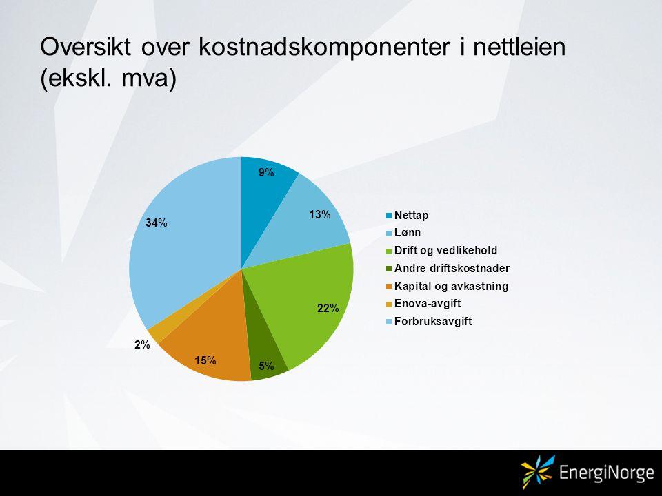 Oversikt over kostnadskomponenter i nettleien (ekskl. mva)