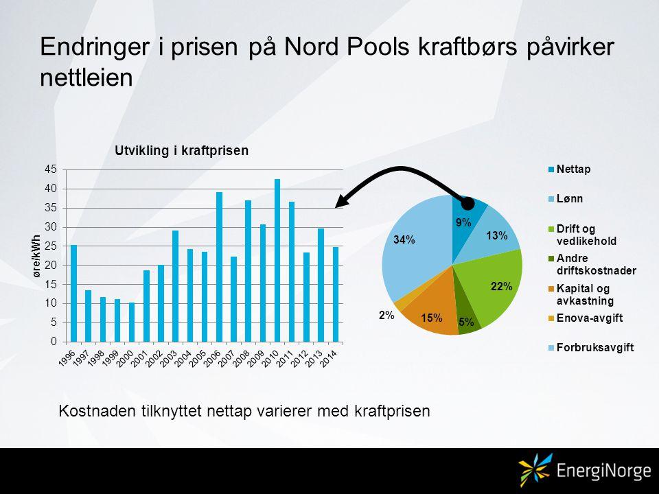 Endringer i prisen på Nord Pools kraftbørs påvirker nettleien