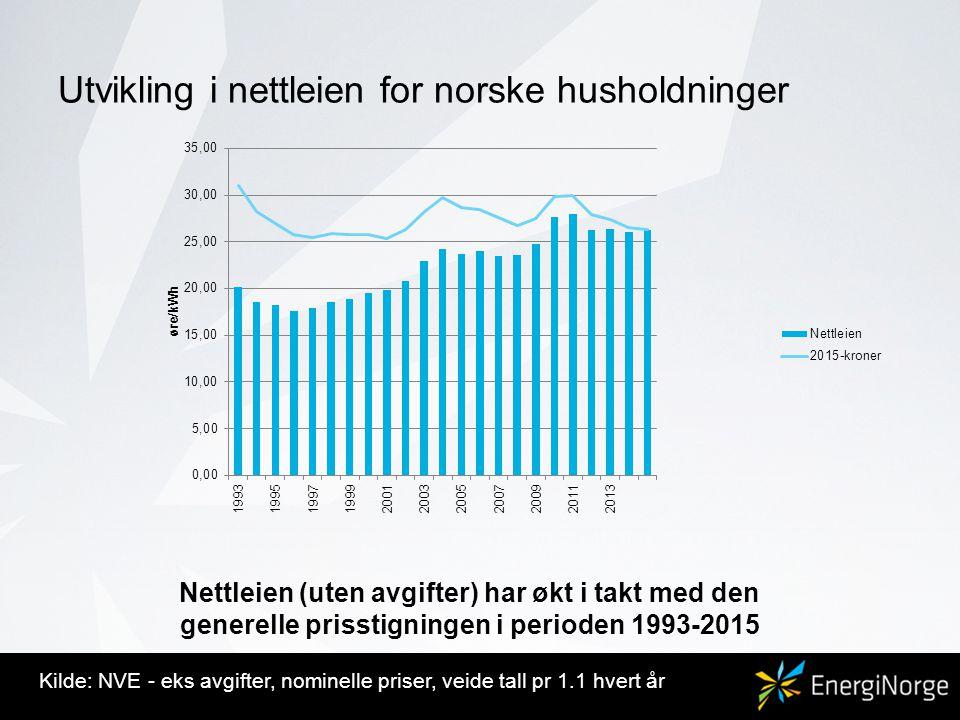 Utvikling i nettleien for norske husholdninger