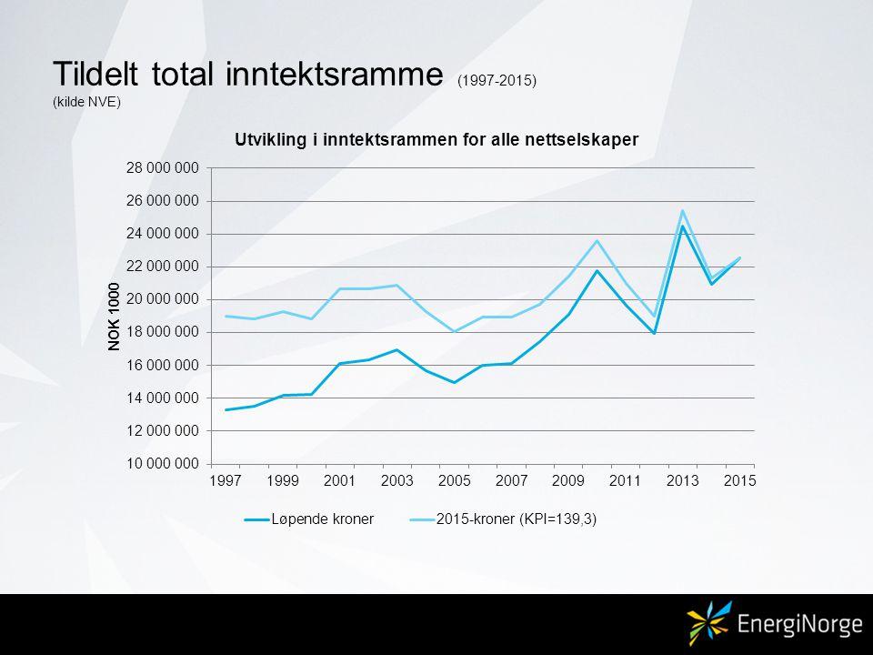 Tildelt total inntektsramme (1997-2015) (kilde NVE)