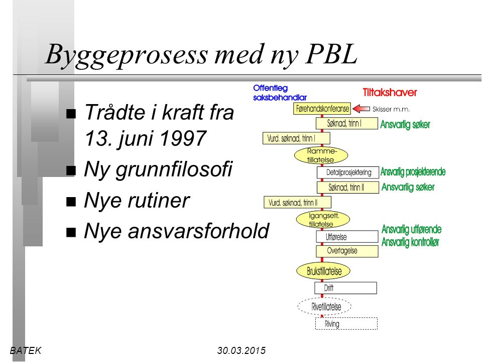 Byggeprosess med ny PBL