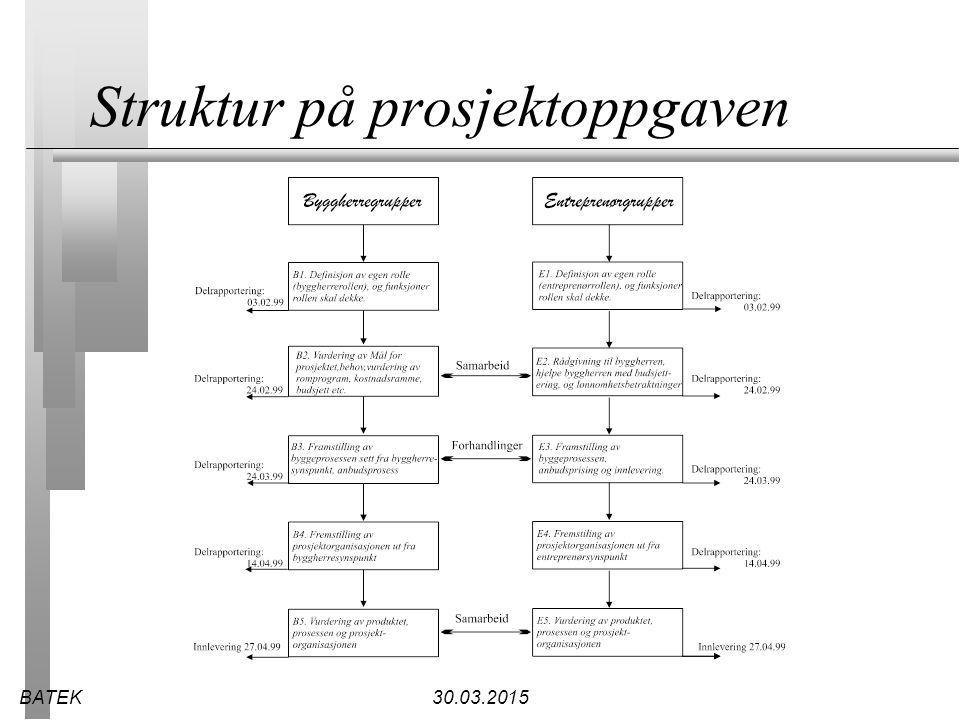 Struktur på prosjektoppgaven