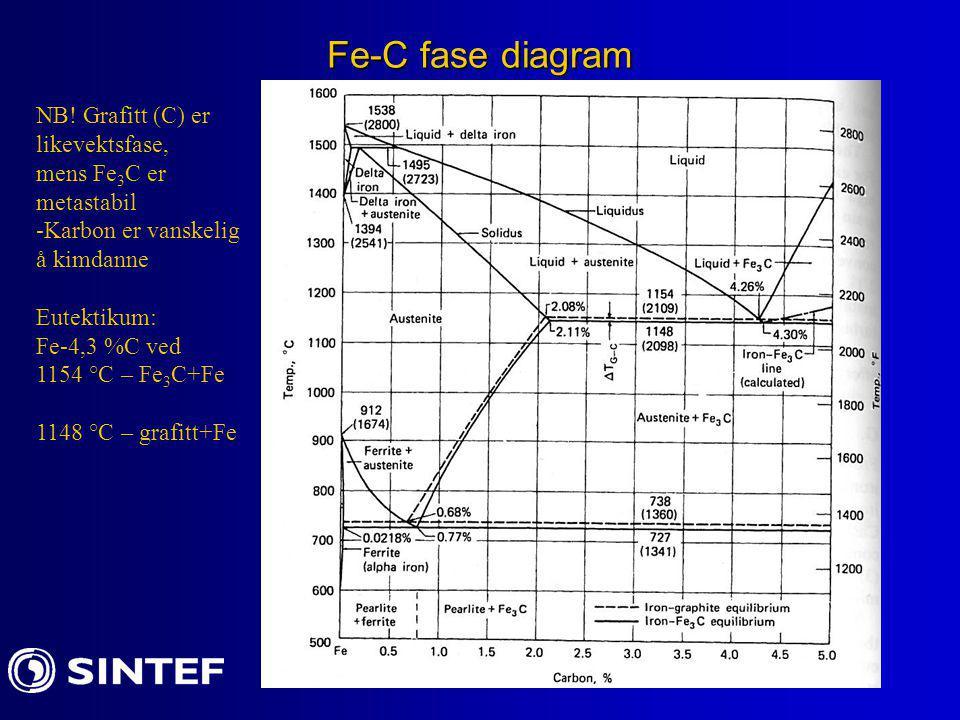Fe-C fase diagram NB! Grafitt (C) er likevektsfase, mens Fe3C er