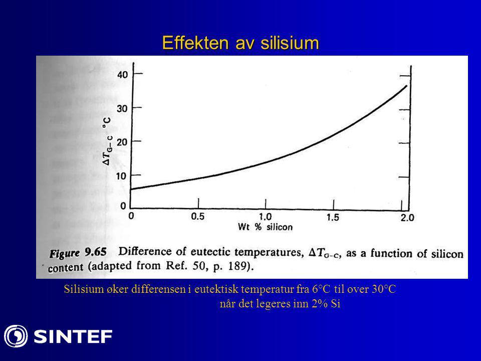 Effekten av silisium Silisium øker differensen i eutektisk temperatur fra 6°C til over 30°C.