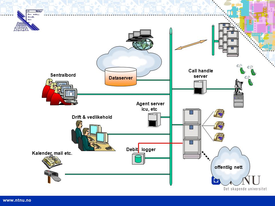 Dataserver Call handle. server. Sentralbord. Agent server. icu, etc. Drift & vedlikehold. Debit. logger.