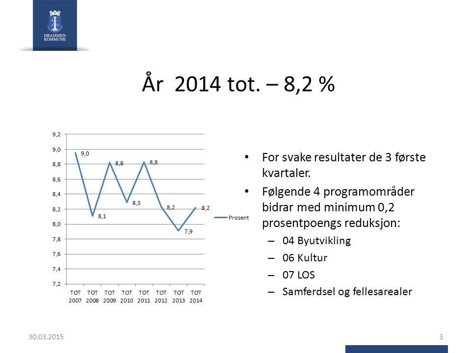 År 2014 tot. – 8,2 % For svake resultater de 3 første kvartaler.