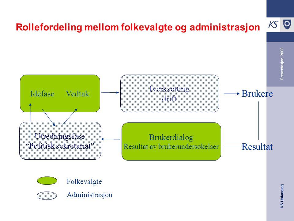 Rollefordeling mellom folkevalgte og administrasjon