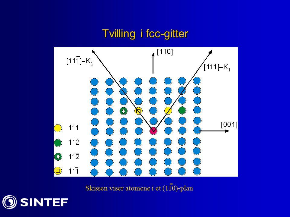 Tvilling i fcc-gitter Skissen viser atomene i et (110)-plan