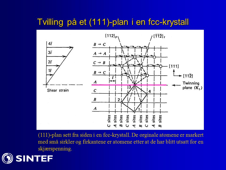 Tvilling på et (111)-plan i en fcc-krystall