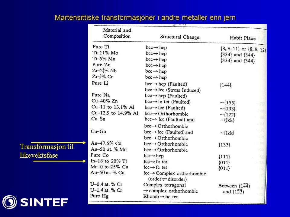 Martensittiske transformasjoner i andre metaller enn jern