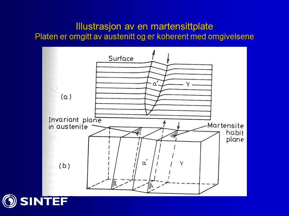 Illustrasjon av en martensittplate Platen er omgitt av austenitt og er koherent med omgivelsene